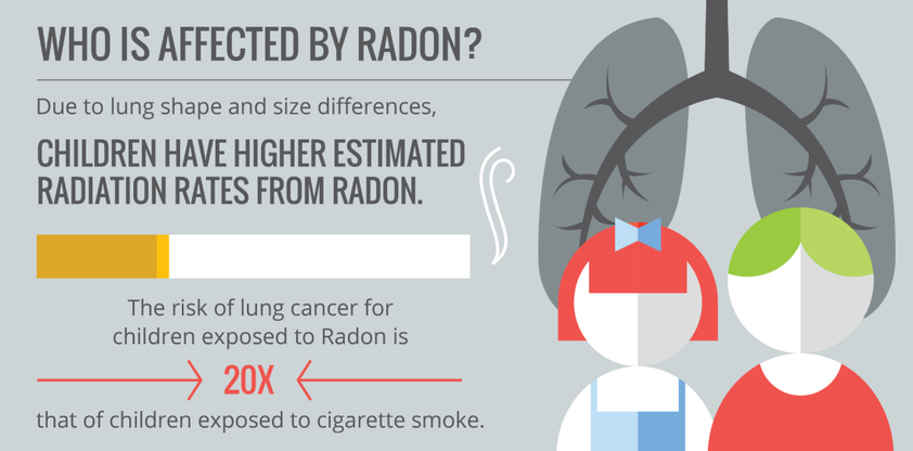 Radon affects Denver